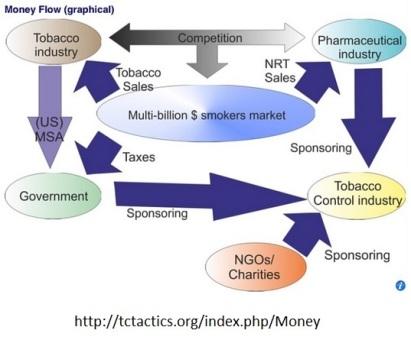 moneytobaccocontroltacticsflow